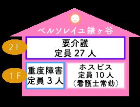 ベルソレイユ鎌ヶ谷 要介護定員27人 重度障害定員3人 ホスピス定員10人(看護師常勤)